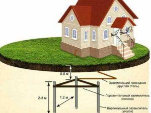 Как сделать заземление на даче своими руками