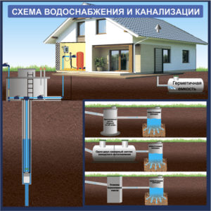 Как устроен канализационный трубопровод в частном доме